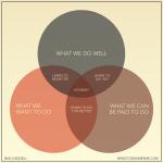 Ven_Diagramm_Bud_Caddell